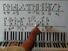 PIANO LESSONS BY EAR AND CHORDS
