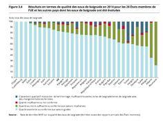 Qualité des eaux de baignade en Europe 2014: comparatif entre pays Cop21, Europe, Lithuania, Swim, Environment
