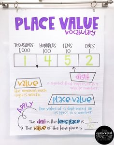 Anchor Charts: Powerful Learning Tools -
