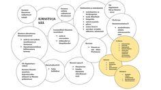 Ilmasto ja sää Chart, Teaching, School, Education, Onderwijs, Learning, Tutorials