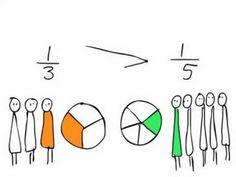 SGR rekenen met breuken 12 - Welke breuk is groter: 1/3 of 1/5?