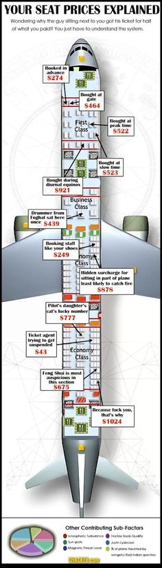 Your Seat Prices Explained #infographic #travel #airline