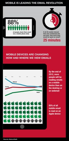 Mobile Email Will Overtake Web and Desktop Email...#mobilemarketing