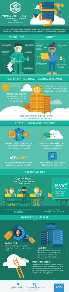 EMC ViPR Controller Infographic: Discover EMC ViPR Controller, a simple and extensible platform, with open source community-driven development.