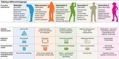 Gen X, Millennials vs Baby Boomer : Real Estate, Baby, Work, Travel, Politics & Shopping