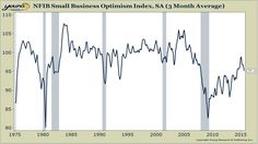 "According to the NFIB survey of small businesses out yesterday, small business optimism is losing upside momentum. The 3-month moving average of small business optimism turned sharply lower in recent months after peaking in February. Small business optimism is still off of the deeply depressed levels where it languished for much of this ""recovery,"" but […]"
