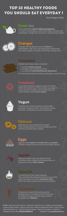 Top 10 Healthyfoods