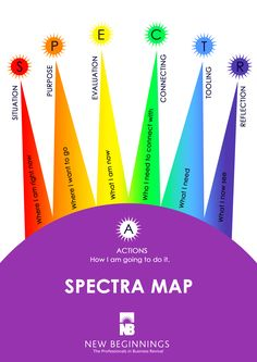 Our SPECTRA Coaching Model