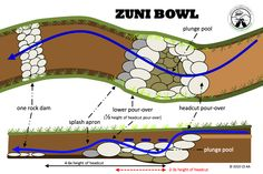 A Zuni bowl is a riparian restoration technique involving rocks, water, biology and time. It's a great way of dealing with a small headcut (or erosion which is about to become a headcut) in order to prevent that headcut continuing up your catchment.