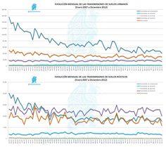 Evolución Transmisiones de Suelos Urbanos y Rústicos  (2007 a 2012)   http://yfrog.com/mjl38p