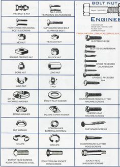 different types of fasteners | Aviation Structural Mechanic (H) 3&2 - How airplanes are built ...