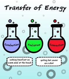 Transfer of Energy Sorting Activity (Conduction, Convection, and Radiation) Science Classroom, Teaching Science, Science Education, Science And Technology, Sorting Activities, Science Activities, Science Experiments, 7th Grade Science, Middle School Science