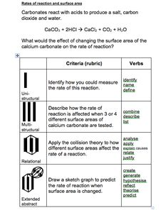 Use the SOLO taxonomy to help your learners progress to gaining 6 marks in QWC questions. Really effective strategy!
