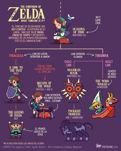 El confuso timeline de Zelda #pictoline