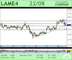 LOJAS AMERIC - LAME4 - 22/08/2012 #LAME4 #analises #bovespa