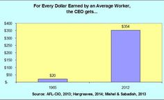 Americans are virtually blind to the growing gap between CEO pay and the pay of the average worker. As the chart below shows that gap has increased dramatically. In 1965, for every dollar earned by the average worker, CEOs earned 20 dollars. By 2012, that gap mushroomed to 354 to one.