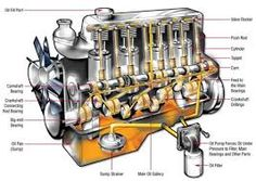 Afbeeldingsresultaat voor verbrandingsmotor