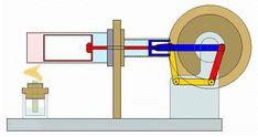 Robótica – El motor Stirling, es tan sencillo que hasta lo puedes construir tu mismo « Felix Maocho