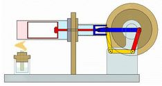 The Stirling Engine