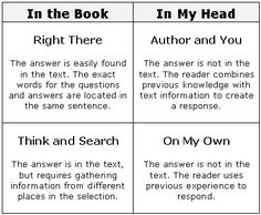 "The Question-Answer Relationship (QAR) strategy presents a three-way relationship between questions, text content, and reader knowledge. Simply put, the QAR strategy shows that students who understand how questions are written are better prepared to answer questions. These activities help students ""demystify"" the question-building process as a step toward better reading comprehension."