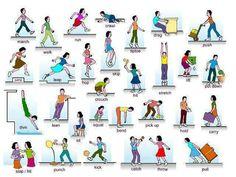 Verbs of movement