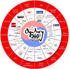 South Korea Social Media This looks really interesting. Have a look http://socialsaleshq.com