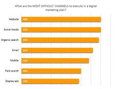 The Most Effective Digital Channels to Include in 2017 Marketing Plans Digital Marketing Plan, Online Marketing, Marketing News, Marketing Channel, Display Ads, Ecommerce Solutions, Marketing Professional, Design Development, Bar Chart
