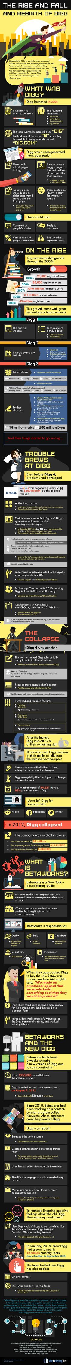 The Rise, Fall and Rebirth of Digg Infographic. Topic: Social media, news aggregation site, social network, web 2.0, reddit, internet.