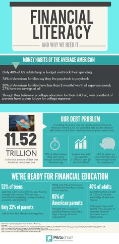 Financial Literacy Infographic from Sophia Bera & Gen Y Planning: April is Financial Literacy Month. Find out why we need to raise awareness and encourage financial education! Financial Tips, Financial Literacy, Financial Planning, Money Management, Personal Finance, Making Ideas, Videos, Teaching, How To Plan
