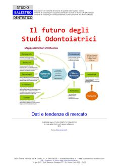 Il futuro degli studi odontoiatrici  Date e tendenze del mercato odontoiatrico