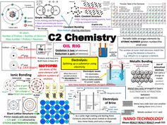 aqa chemistry revision poster presentation in gcse - 28 images - image gallery igcse chemistry revision notes, aqa chemistry revision poster presentation in gcse, revision poster presentation in gcse biology, aqa physics capacitors revision 28 Gcse Chemistry Revision, Aqa Chemistry, Chemistry Paper, Gcse Physics, Gcse Revision, Teaching Chemistry, Revision Notes, Revision Tips, Ocr Biology Gcse