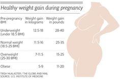 weight-gain-in-pregnancy-chart
