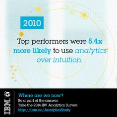NOW OPEN (July 7-Aug.1, 2014): For the past five years, IBM has conducted an annual survey to better understand the value of data within an organization. What have we learned so far? What will we learn in 2014? Take the survey and help us find new meaningful insights that lead to results for your business: http://ibm.co/AnalyticsStudy. #ibvanalytics