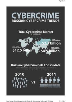 Infografía sobre la amenaza del crimen organizado Ruso. Vía: F.V.