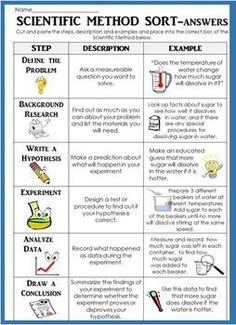 119 Scientific Method Ideas Scientific Method Teaching Science Middle School Science