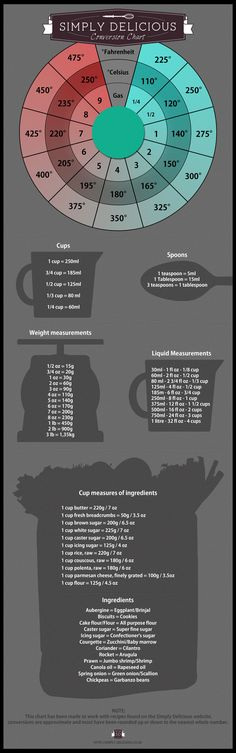 This fun infographic charts handy baking conversions and - liquid measurements chart