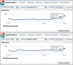 Das wird mir ja schon fast unheimlich, wie rasant die Besucherzahlen auf meinem Blog steigen. Drei Tage hintereinander ging es stets weiter nach oben. Schon wieder ein neuer Tagesrekord: 11.387 Blogbesucher am 12.07.2013