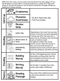As you probably know, phonics is an essential component of reading instruction. Before you read this loooong post all about how to teach ph. Reading Intervention Classroom, Phonics Reading, Teaching Phonics, Phonics Activities, Kindergarten Reading, Teaching Reading, Guided Reading, How To Teach Phonics, How To Teach Reading