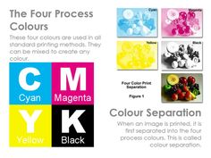 The four process colours Revision Techniques, Exam Revision, Offset Printing, Learning Methods, School Displays, Web Design, Graphic Design, Beverage Packaging, Printing Process
