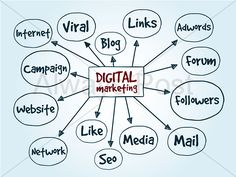We assist small and medium sized business with full scale affordable digital marketing Services. Website design, SEO, PPC, Social Media and Content Marketing. Inbound Marketing, Social Media Marketing Companies, Social Media Services, Marketing Goals, Marketing Software, Digital Marketing Services, Content Marketing, Marketing Virtual, Internet Blog
