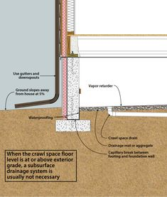 Crawl spaces insulation and foundation on pinterest - Slab vs crawl space foundation paint ...