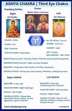 Agnya Chakra - the center of forgiveness - opens the gate of the Kingdom of God.