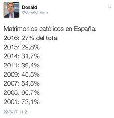 Matrimonios catolicos España: 2001-2016