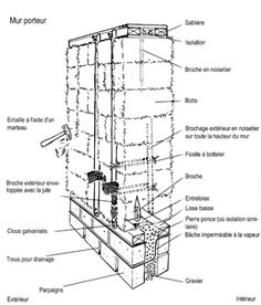 Learn how to build straw bale buildings. Straw and clay