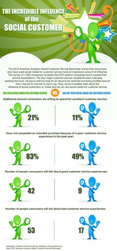 The Incredible Influence of the Social Customer #social #influence