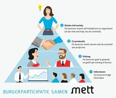 Figuur: een alternatief voor de participatieladder van Edelenbos en Monnikhof. Burgerparticipatie en cocreatie.