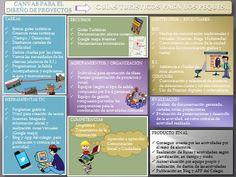 Canvas del proyecto Guías Turísticos por Carmen Jiménez para Aula Innova