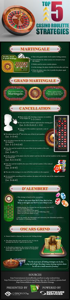 This infographic titled 'Top 5 #Casino #Roulette Strategies' has been created with the central theme of telling customers about the top 5 casino Roulette strategies. The research note puts light on all 5 strategies and explains them so that customers can understand them.