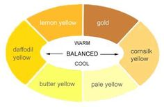 """Warm and cool yellow, and """"in-between"""" at the sides."""