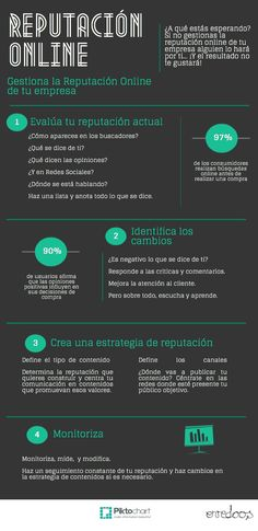 Reputación online de tu empresa y marca, by Enredoos #Monitorizacion #Infografia…